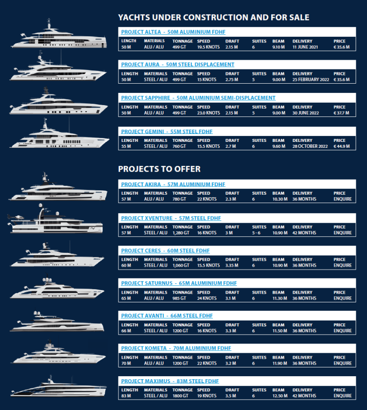 yachts available for sale march 2021